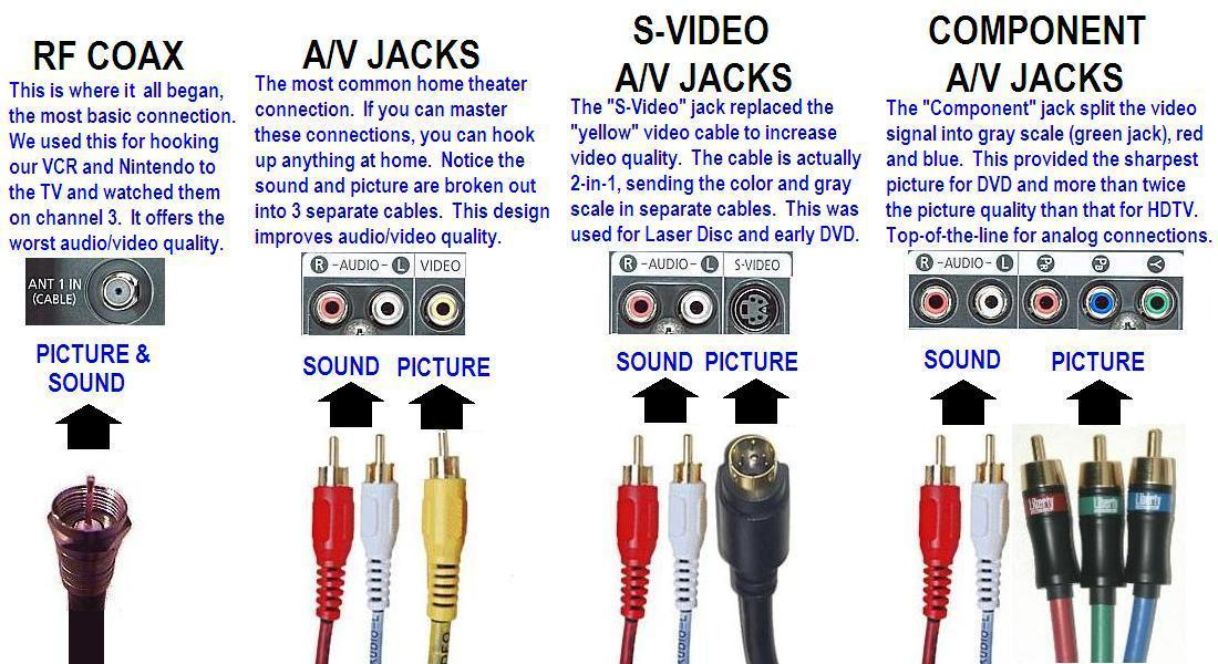 audio video cables and jacks connections explanation