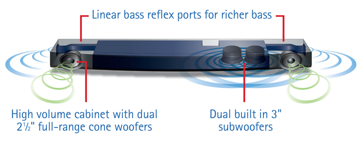Dual Built-in Subwoofers for Deep, Rich Bass