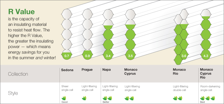Honeycomb insulation energy saving chart
