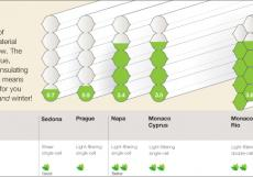 Honeycomb insulation energy saving chart